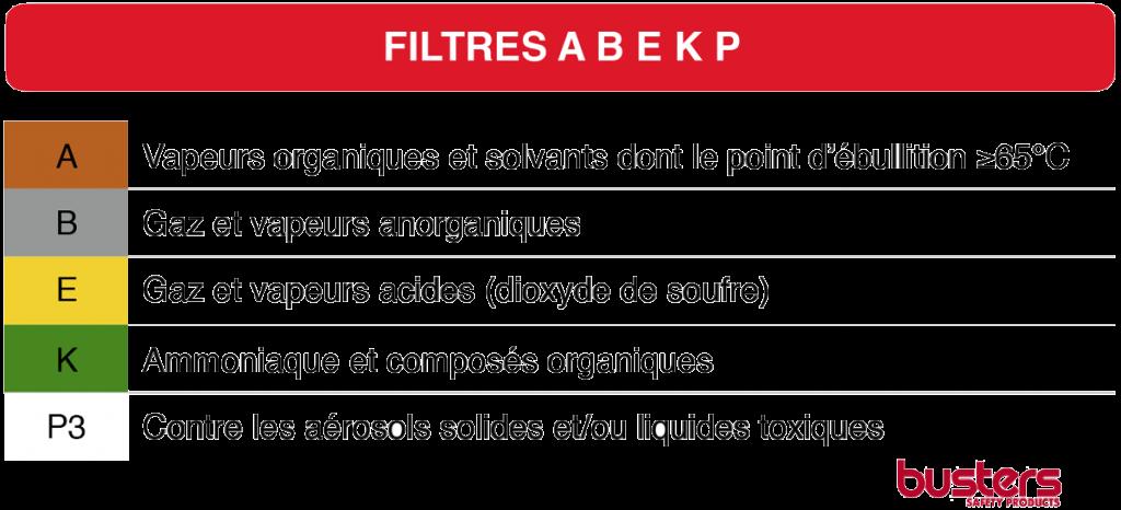 ABEKP-filtre