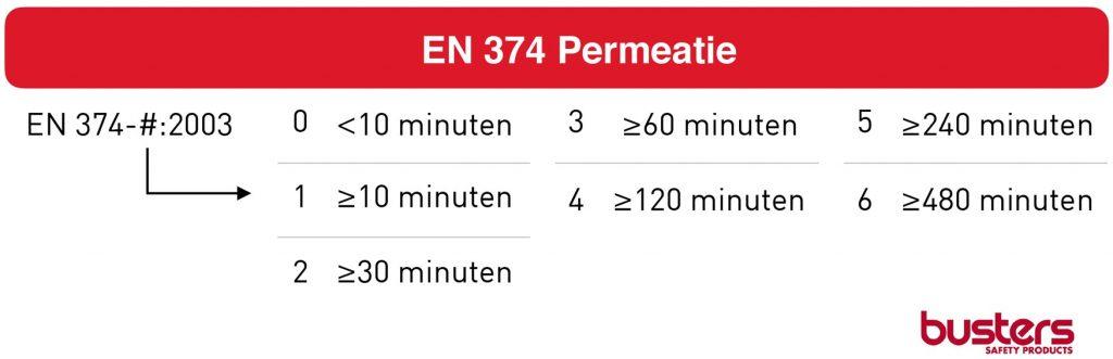 EN-374-permeatie