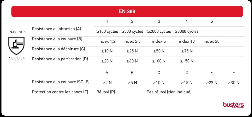 EN388 norme résistances