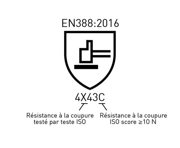 Pictogramme EN388 résistance coupure